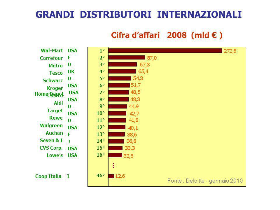 Cifra daffari 2008 (mld ) Fonte : Deloitte - gennaio 2010 1° 2° 3° 4° 5° 6° 7° 8° 9° 10° 11° 12° 13° 14° 15° 16° 46° Carrefour Lowes Target Rewe Costc