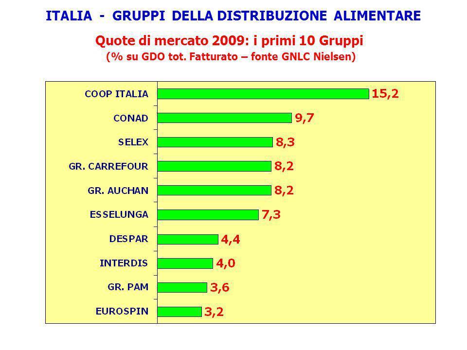 Quote di mercato 2009: i primi 10 Gruppi (% su GDO tot. Fatturato – fonte GNLC Nielsen) ITALIA - GRUPPI DELLA DISTRIBUZIONE ALIMENTARE