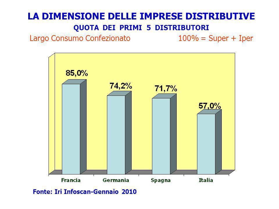 LA DIMENSIONE DELLE IMPRESE DISTRIBUTIVE QUOTA DEI PRIMI 5 DISTRIBUTORI Largo Consumo Confezionato 100% = Super + Iper Fonte: Iri Infoscan-Gennaio 201