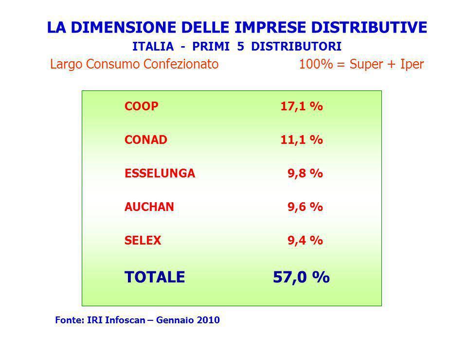 LA DIMENSIONE DELLE IMPRESE DISTRIBUTIVE ITALIA - PRIMI 5 DISTRIBUTORI Largo Consumo Confezionato 100% = Super + Iper COOP CONAD ESSELUNGA AUCHAN SELE