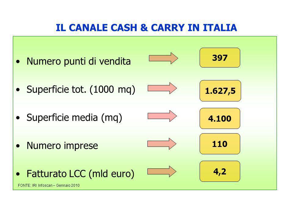 IL CANALE CASH & CARRY IN ITALIA Numero punti di vendita Superficie tot. (1000 mq) Superficie media (mq) Numero imprese Fatturato LCC (mld euro) 397 1