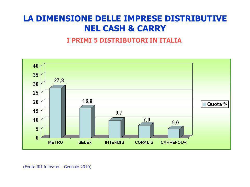 LA DIMENSIONE DELLE IMPRESE DISTRIBUTIVE NEL CASH & CARRY I PRIMI 5 DISTRIBUTORI IN ITALIA (Fonte IRI Infoscan – Gennaio 2010)