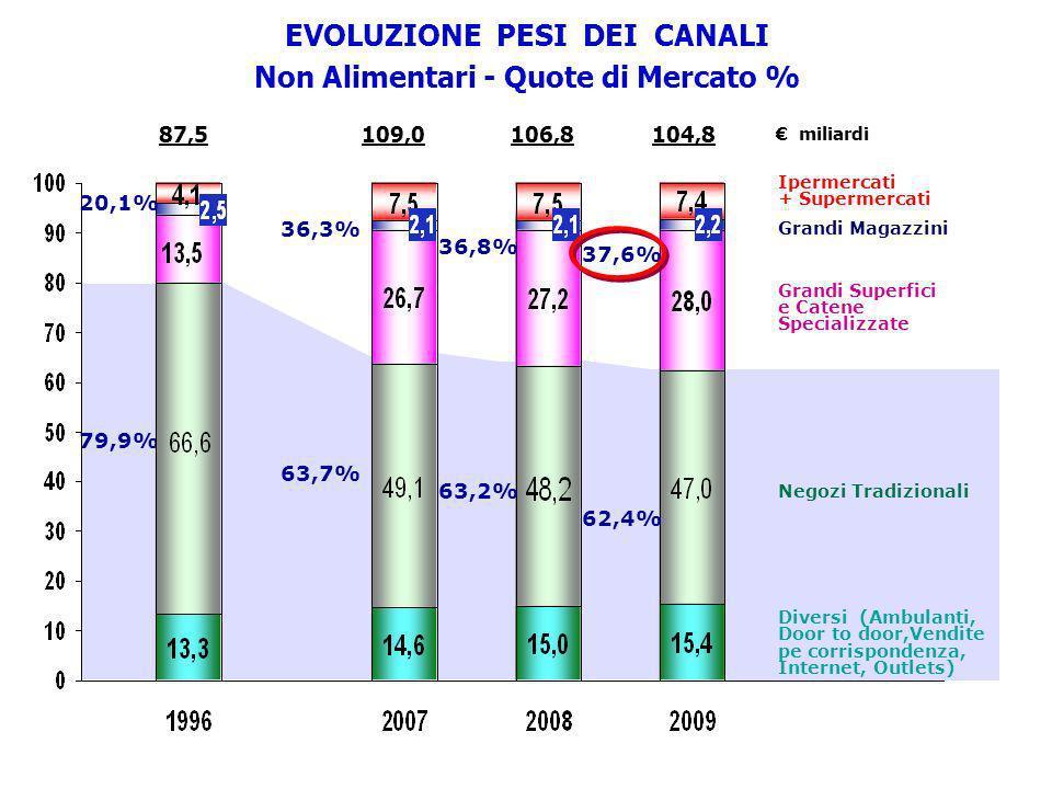 87,5109,0 104,8 106,8 79,9% EVOLUZIONE PESI DEI CANALI Non Alimentari - Quote di Mercato % miliardi Ipermercati + Supermercati Grandi Magazzini Grandi