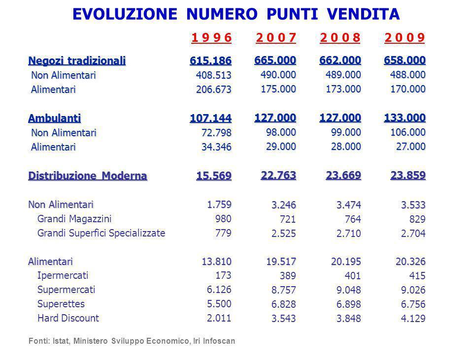 LA DIMENSIONE DELLE IMPRESE DISTRIBUTIVE ITALIA - PRIMI 5 DISTRIBUTORI Largo Consumo Confezionato 100% = Super + Iper COOP CONAD ESSELUNGA AUCHAN SELEX TOTALE 17,1 % 11,1 % 9,8 % 9,6 % 9,4 % 57,0 % Fonte: IRI Infoscan – Gennaio 2010