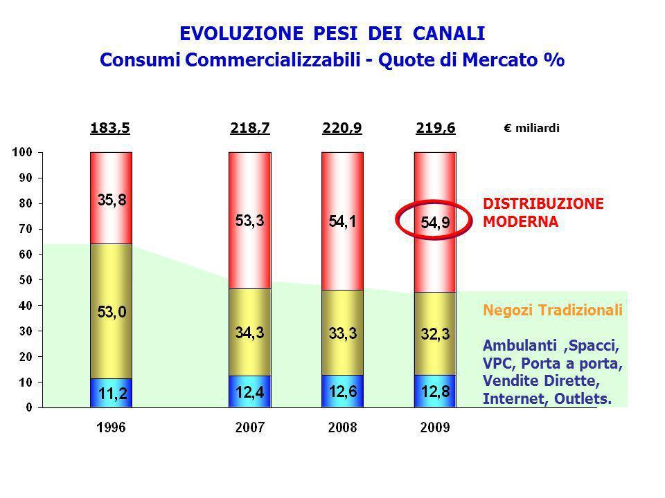 183,5220,9219,6 miliardi 218,7 EVOLUZIONE PESI DEI CANALI Consumi Commercializzabili - Quote di Mercato % DISTRIBUZIONE MODERNA Negozi Tradizionali Am