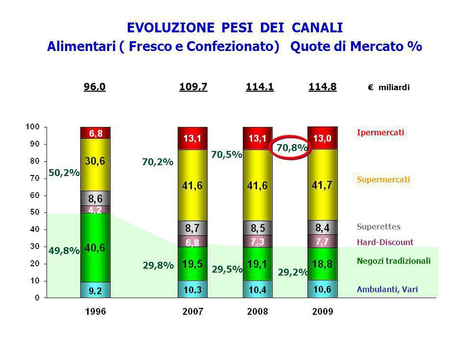 96,0114,1114,8 miliardi 109,7 50,2% EVOLUZIONE PESI DEI CANALI Alimentari ( Fresco e Confezionato) Quote di Mercato % 49,8% 70,8% Ipermercati Supermer