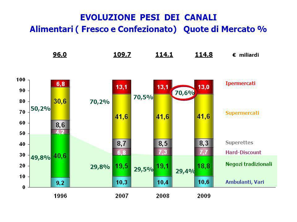 96,0114,1114,8 miliardi 109,7 50,2% EVOLUZIONE PESI DEI CANALI Alimentari ( Fresco e Confezionato) Quote di Mercato % 49,8% 70,6% Ipermercati Supermer