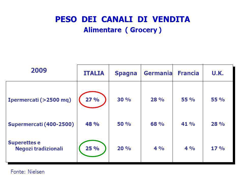 PESO DEI CANALI DI VENDITA Alimentare ( Grocery ) 2009 Ipermercati (>2500 mq) Supermercati (400-2500) Superettes e Negozi tradizionali 27 % 48 % 25 %