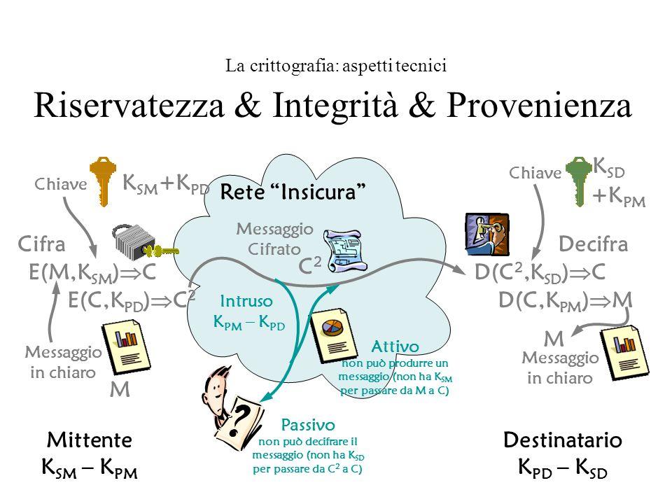 Messaggio in chiaro M Mittente K SM – K PM Messaggio in chiaro M Destinatario K PD – K SD Rete Insicura La crittografia: aspetti tecnici Riservatezza