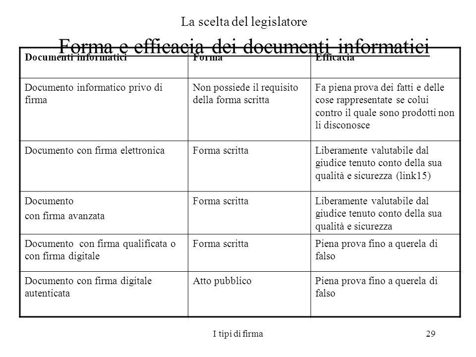 I tipi di firma29 La scelta del legislatore Forma e efficacia dei documenti informatici Documenti informaticiFormaEfficacia Documento informatico priv