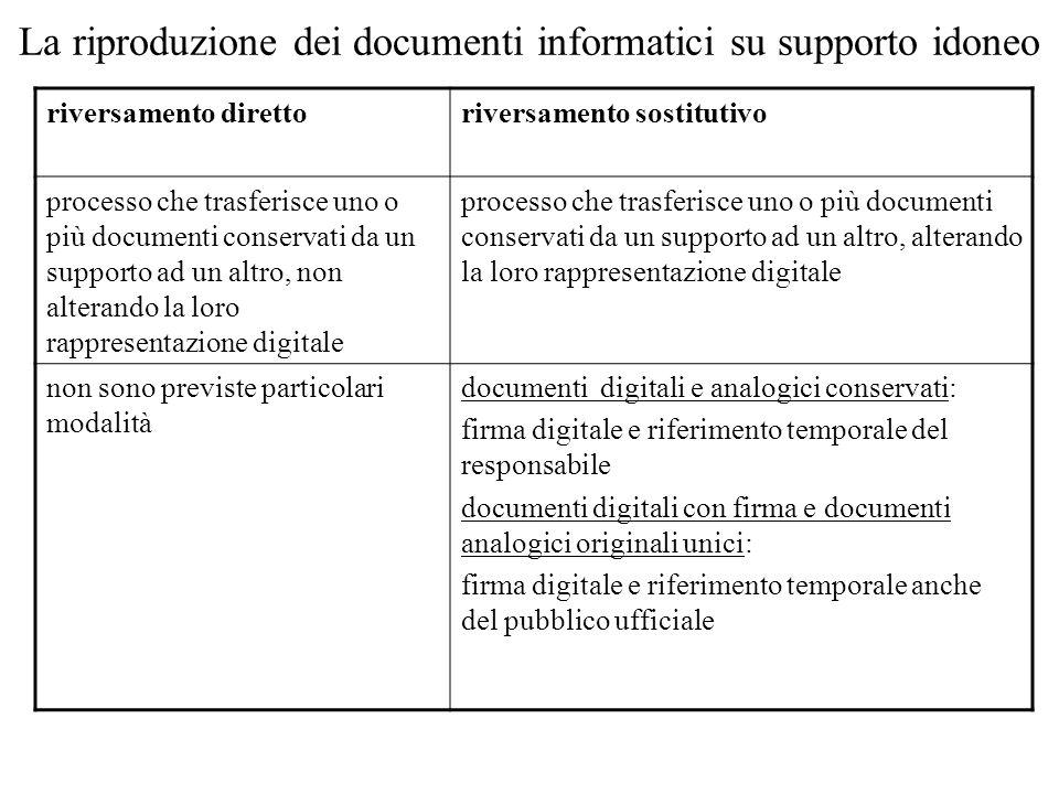 La riproduzione dei documenti informatici su supporto idoneo riversamento direttoriversamento sostitutivo processo che trasferisce uno o più documenti