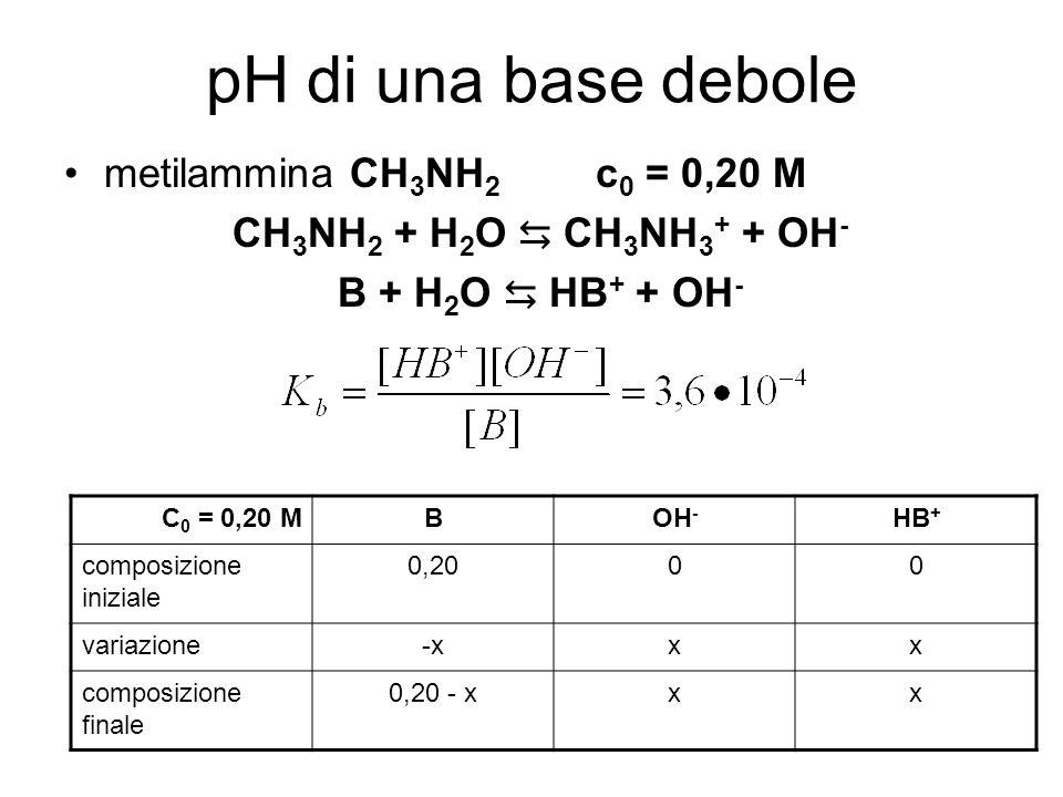 pH di una base debole metilammina CH 3 NH 2 c 0 = 0,20 M CH 3 NH 2 + H 2 O CH 3 NH 3 + + OH - B + H 2 O HB + + OH - C 0 = 0,20 MBOH - HB + composizione iniziale 0,2000 variazione-xxx composizione finale 0,20 - xxx