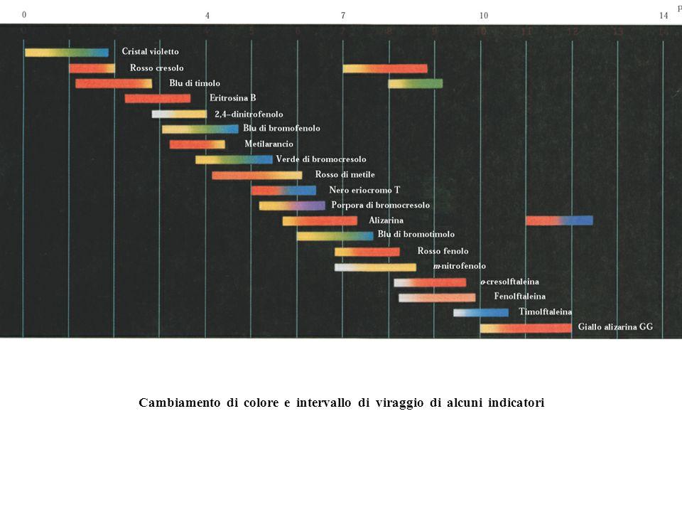 Cambiamento di colore e intervallo di viraggio di alcuni indicatori