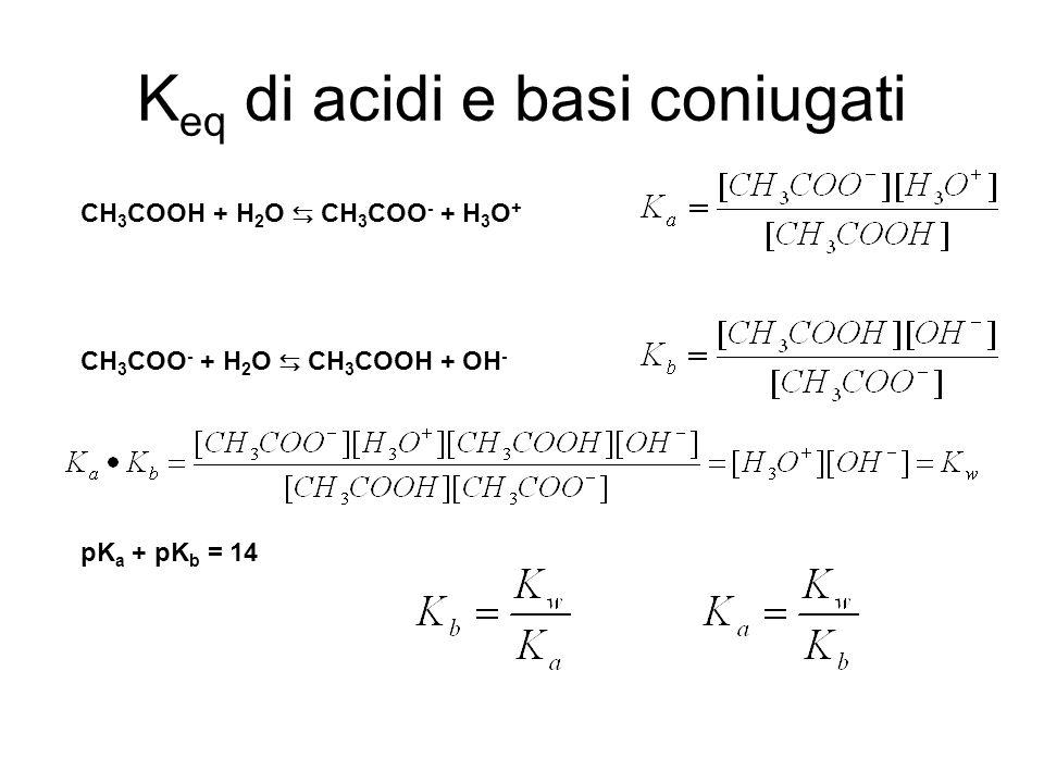 K eq di acidi e basi coniugati CH 3 COOH + H 2 O CH 3 COO - + H 3 O + CH 3 COO - + H 2 O CH 3 COOH + OH - pK a + pK b = 14