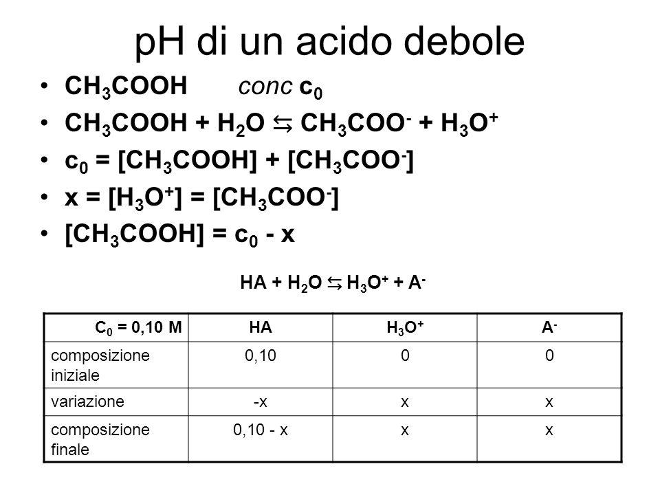 pH di un acido debole CH 3 COOHconc c 0 CH 3 COOH + H 2 O CH 3 COO - + H 3 O + c 0 = [CH 3 COOH] + [CH 3 COO - ] x = [H 3 O + ] = [CH 3 COO - ] [CH 3 COOH] = c 0 - x HA + H 2 O H 3 O + + A - C 0 = 0,10 MHAH3O+H3O+ A-A- composizione iniziale 0,1000 variazione-xxx composizione finale 0,10 - xxx