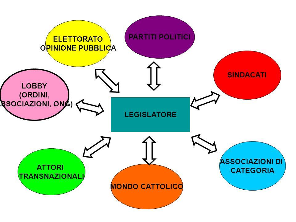 ELETTORATO OPINIONE PUBBLICA PARTITI POLITICI SINDACATI ASSOCIAZIONI DI CATEGORIA ATTORI TRANSNAZIONALI LEGISLATORE MONDO CATTOLICO LOBBY (ORDINI, ASSOCIAZIONI, ONG)