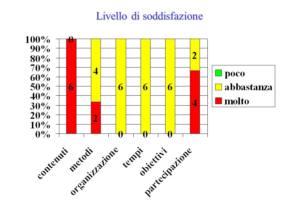 Progetto Lettura 1^ A-B via Roma 2^A-B via Roma 4^ A- B via Roma 5^ A-B via Roma Classi interessate: Insegnante Responsabile: Maria Cingolani
