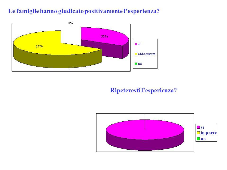 Benefici tratti al termine del progetto: Competenze metodologiche Partecipazione:Molta Prodotto finale: Testi, cartelloni, mostra, materiale grafico Testi, cartelloni, mostra, materiale grafico