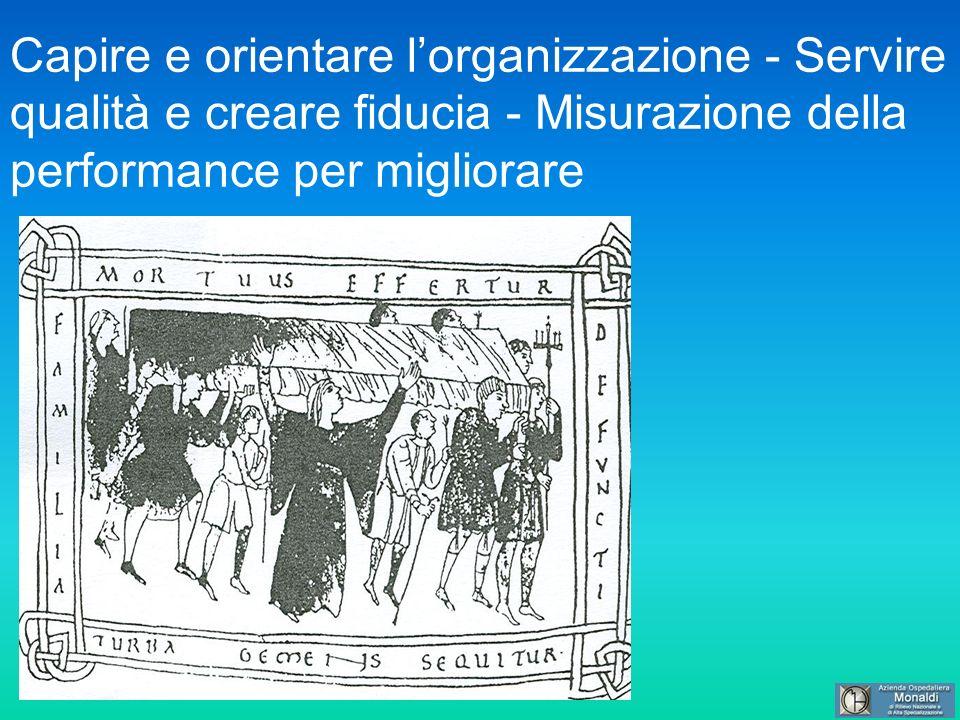 Capire e orientare lorganizzazione - Servire qualità e creare fiducia - Misurazione della performance per migliorare