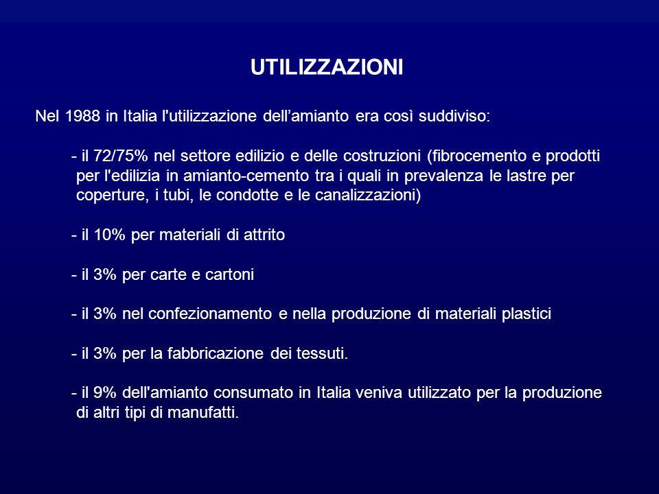 UTILIZZAZIONI Nel 1988 in Italia l utilizzazione dellamianto era così suddiviso: - il 72/75% nel settore edilizio e delle costruzioni (fibrocemento e prodotti per l edilizia in amianto-cemento tra i quali in prevalenza le lastre per coperture, i tubi, le condotte e le canalizzazioni) - il 10% per materiali di attrito - il 3% per carte e cartoni - il 3% nel confezionamento e nella produzione di materiali plastici - il 3% per la fabbricazione dei tessuti.