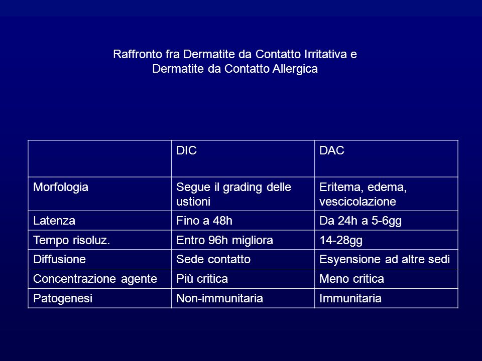 DICDAC MorfologiaSegue il grading delle ustioni Eritema, edema, vescicolazione LatenzaFino a 48hDa 24h a 5-6gg Tempo risoluz.Entro 96h migliora14-28gg DiffusioneSede contattoEsyensione ad altre sedi Concentrazione agentePiù criticaMeno critica PatogenesiNon-immunitariaImmunitaria Raffronto fra Dermatite da Contatto Irritativa e Dermatite da Contatto Allergica