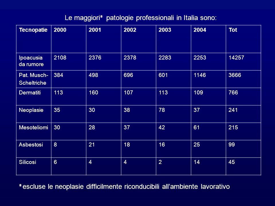 Le maggiori٭ patologie professionali in Italia sono: Tecnopatie20002001200220032004Tot Ipoacusia da rumore 2108237623782283225314257 Pat.