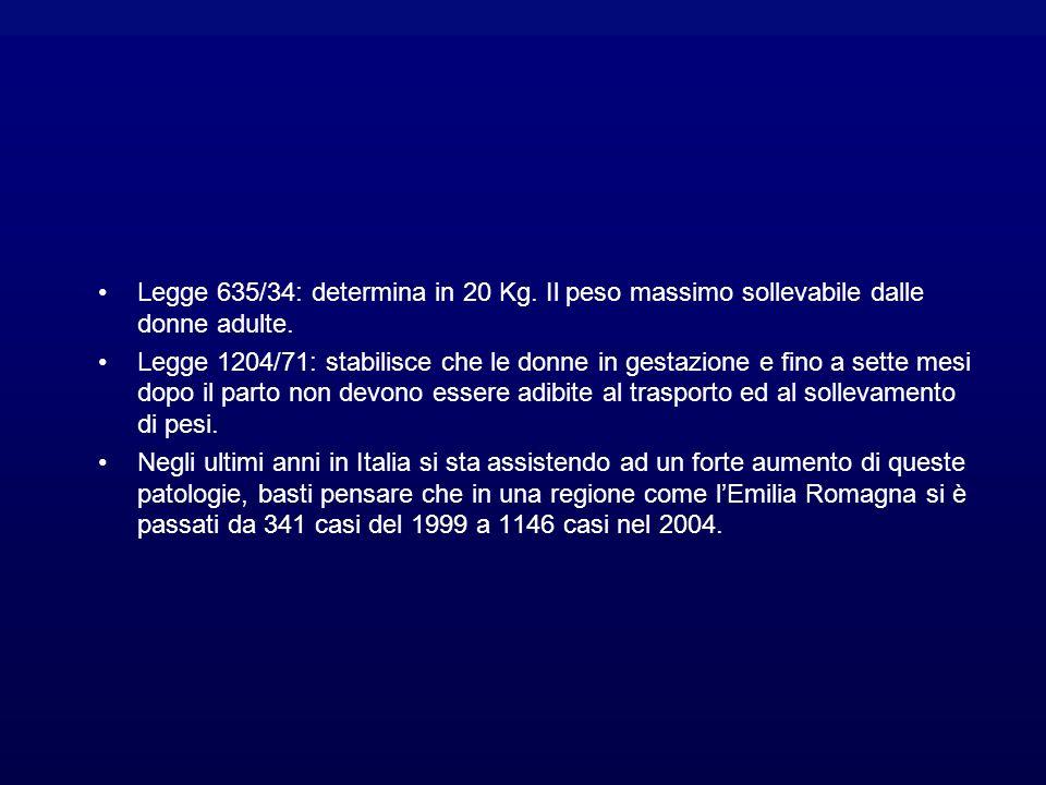 Legge 635/34: determina in 20 Kg.Il peso massimo sollevabile dalle donne adulte.