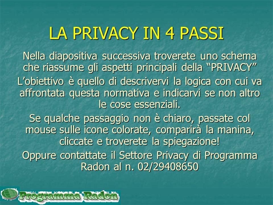 LA PRIVACY IN 4 PASSI Nella diapositiva successiva troverete uno schema che riassume gli aspetti principali della PRIVACY Lobiettivo è quello di descrivervi la logica con cui va affrontata questa normativa e indicarvi se non altro le cose essenziali.