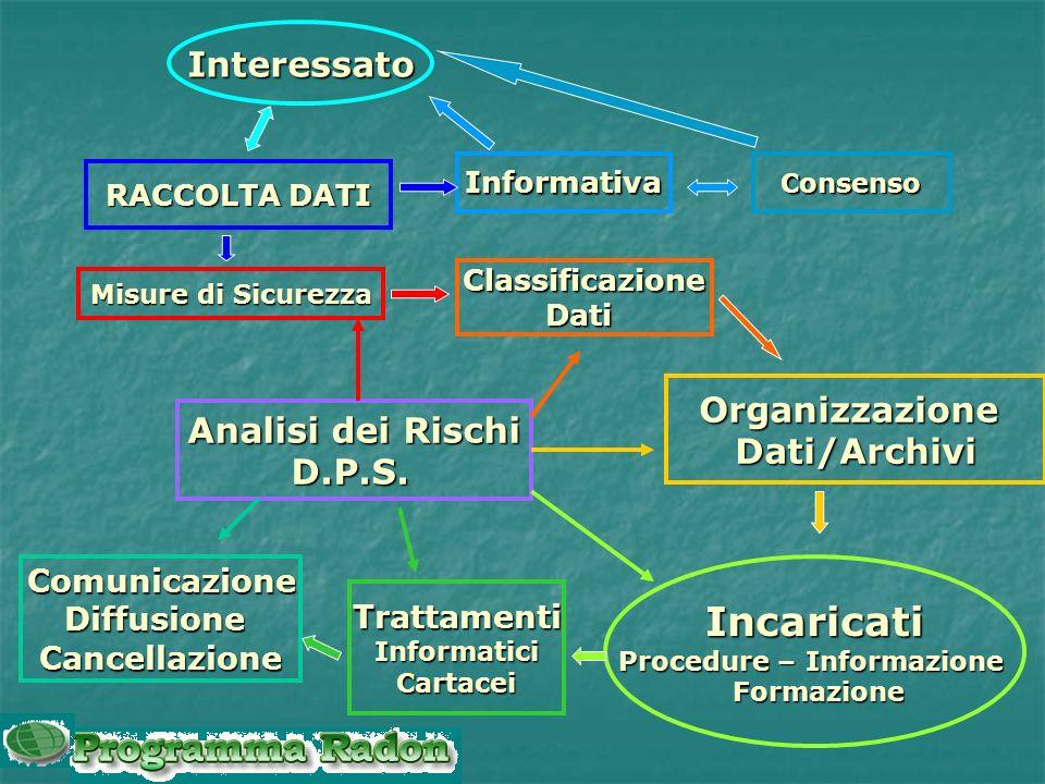 LA PRIVACY IN 4 PASSI Nella diapositiva successiva troverete uno schema che riassume gli aspetti principali della PRIVACY Lobiettivo è quello di descr