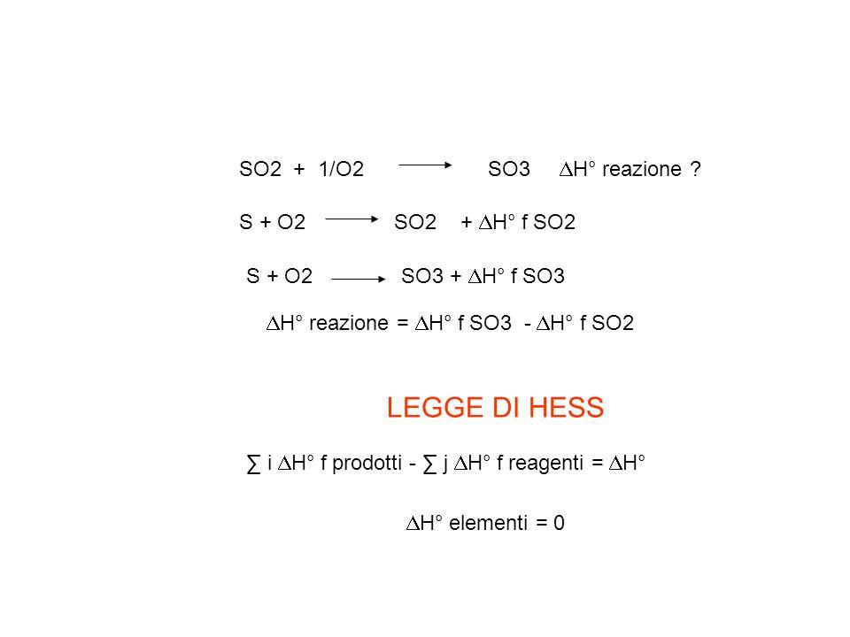 SO2 + 1/O2 SO3 H° reazione ? S + O2 SO2 + H° f SO2 S + O2 SO3 + H° f SO3 H° reazione = H° f SO3 - H° f SO2 i H° f prodotti - j H° f reagenti = H° LEGG