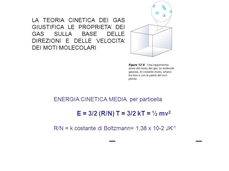 N E = N tot e -E/RT E = energia cinetica nella direzione dellurto N E rappresenta il numero di moli che su N moli totali possiedono alla temperatura assoluta T energia cinetica uguale o superiore al valore E.