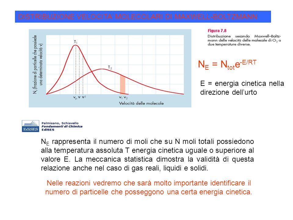 N E = N tot e -E/RT E = energia cinetica nella direzione dellurto N E rappresenta il numero di moli che su N moli totali possiedono alla temperatura a