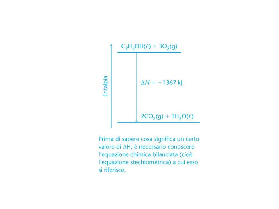 H di formazione H2 + ½ O2 H2O + 285.8 kJ STATO STANDARD: H° temperatura costante 1 atm p ogni gas 1 mole/ litro specie nello stato più stabile