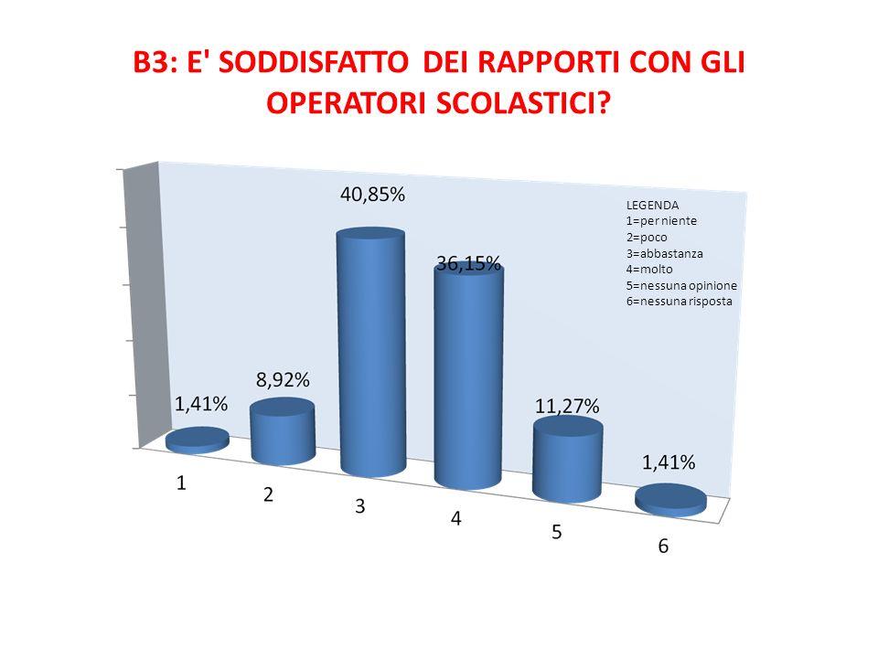 B3: E' SODDISFATTO DEI RAPPORTI CON GLI OPERATORI SCOLASTICI? LEGENDA 1=per niente 2=poco 3=abbastanza 4=molto 5=nessuna opinione 6=nessuna risposta