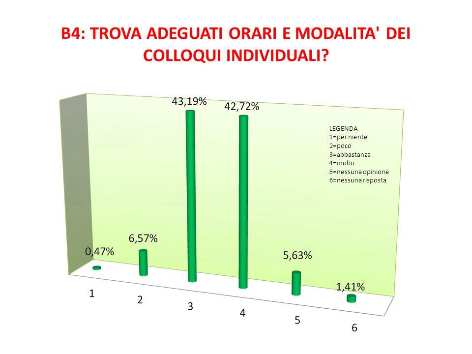 B4: TROVA ADEGUATI ORARI E MODALITA' DEI COLLOQUI INDIVIDUALI? LEGENDA 1=per niente 2=poco 3=abbastanza 4=molto 5=nessuna opinione 6=nessuna risposta
