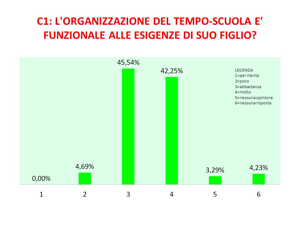 C1: L'ORGANIZZAZIONE DEL TEMPO-SCUOLA E' FUNZIONALE ALLE ESIGENZE DI SUO FIGLIO? LEGENDA 1=per niente 2=poco 3=abbastanza 4=molto 5=nessuna opinione 6