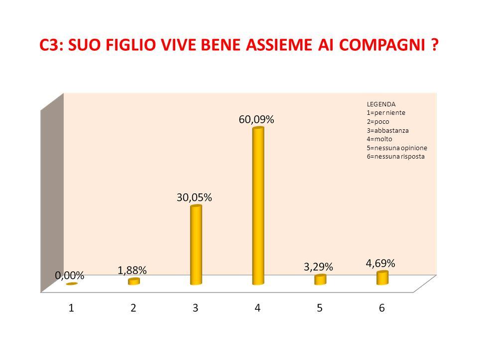 C3: SUO FIGLIO VIVE BENE ASSIEME AI COMPAGNI ? LEGENDA 1=per niente 2=poco 3=abbastanza 4=molto 5=nessuna opinione 6=nessuna risposta