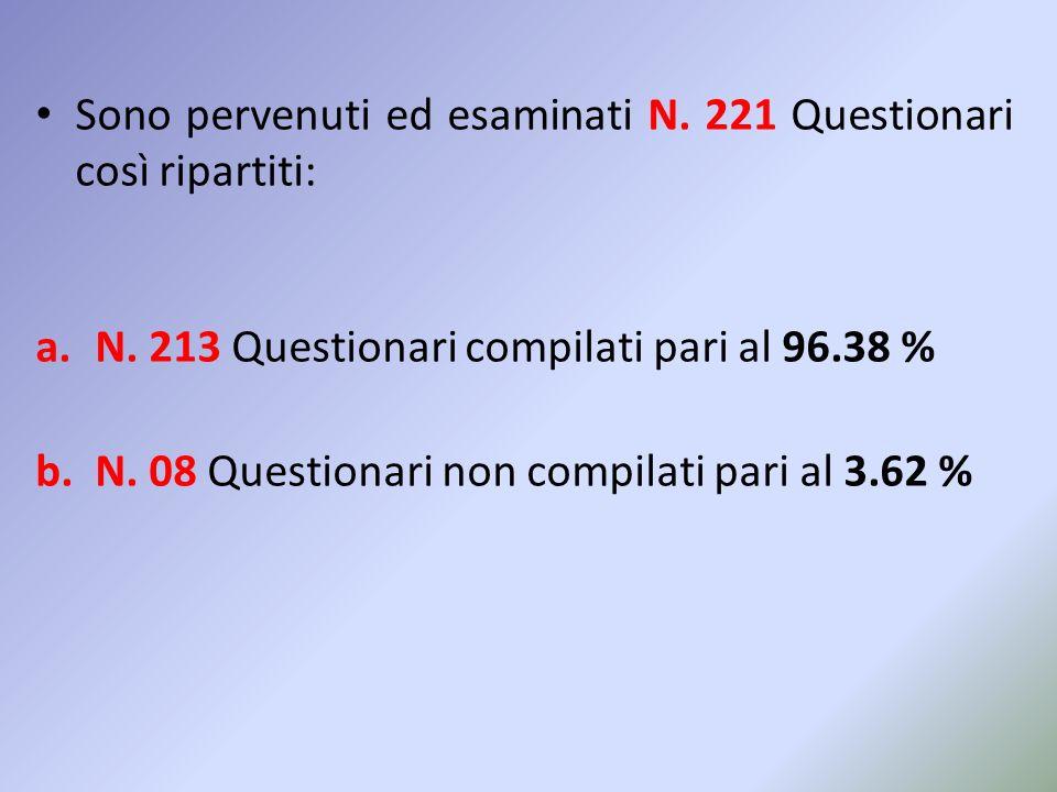 Sono pervenuti ed esaminati N. 221 Questionari così ripartiti: a.N. 213 Questionari compilati pari al 96.38 % b.N. 08 Questionari non compilati pari a