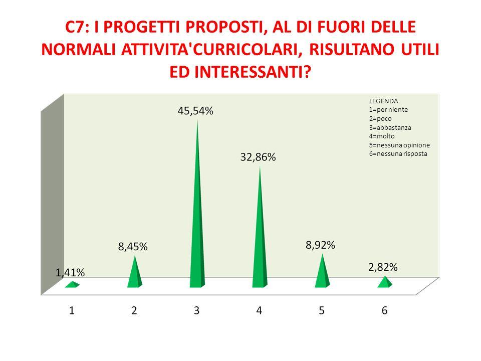C7: I PROGETTI PROPOSTI, AL DI FUORI DELLE NORMALI ATTIVITA'CURRICOLARI, RISULTANO UTILI ED INTERESSANTI? LEGENDA 1=per niente 2=poco 3=abbastanza 4=m