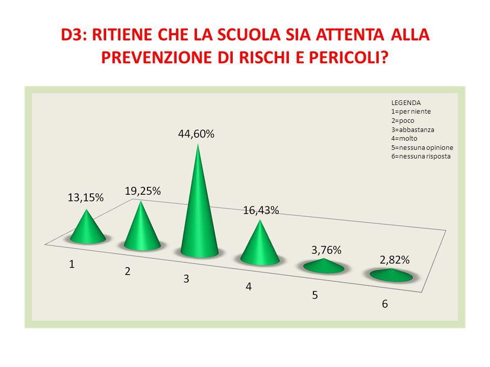 D3: RITIENE CHE LA SCUOLA SIA ATTENTA ALLA PREVENZIONE DI RISCHI E PERICOLI? LEGENDA 1=per niente 2=poco 3=abbastanza 4=molto 5=nessuna opinione 6=nes