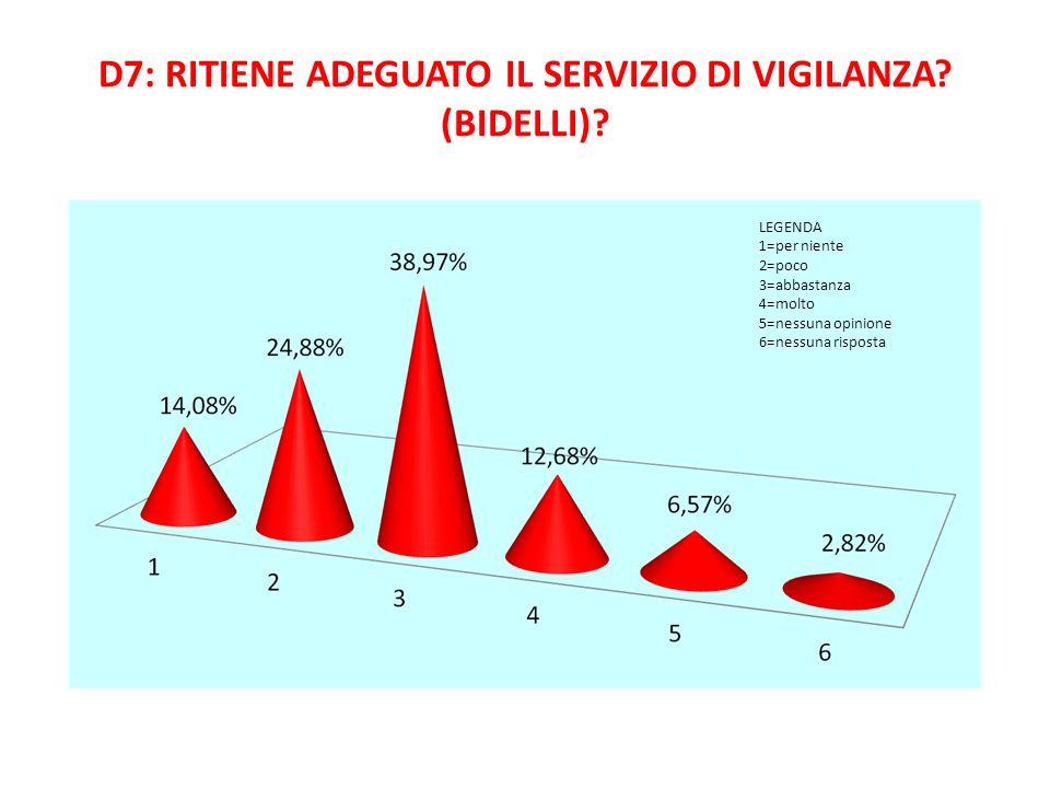 D7: RITIENE ADEGUATO IL SERVIZIO DI VIGILANZA? (BIDELLI)? LEGENDA 1=per niente 2=poco 3=abbastanza 4=molto 5=nessuna opinione 6=nessuna risposta