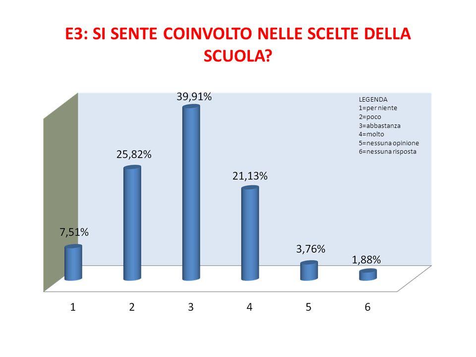 E3: SI SENTE COINVOLTO NELLE SCELTE DELLA SCUOLA? LEGENDA 1=per niente 2=poco 3=abbastanza 4=molto 5=nessuna opinione 6=nessuna risposta