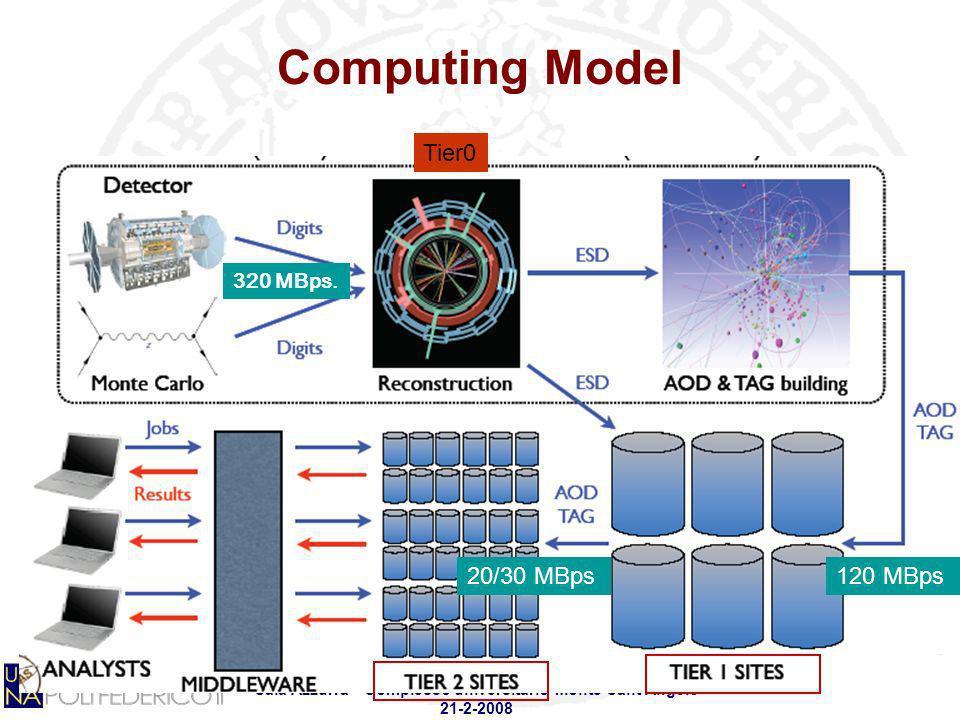 Workshop SCoPE - Stato del progetto e dei Work Packages Sala Azzurra - Complesso universitario Monte SantAngelo 21-2-2008 Computing Model 320 MBps. 12