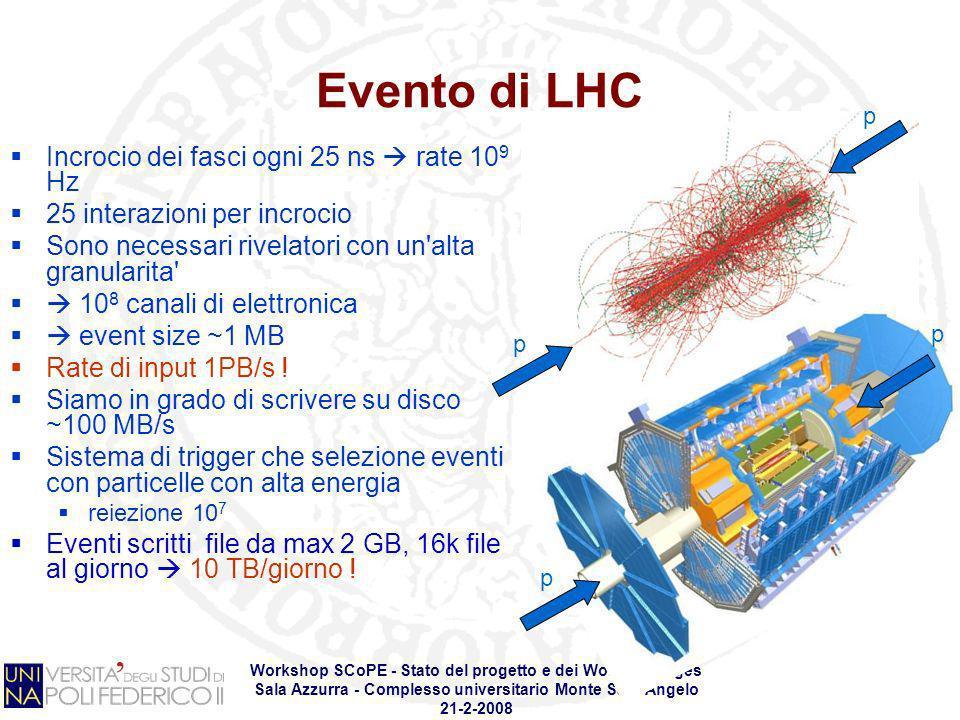 Workshop SCoPE - Stato del progetto e dei Work Packages Sala Azzurra - Complesso universitario Monte SantAngelo 21-2-2008 Evento di LHC Incrocio dei f