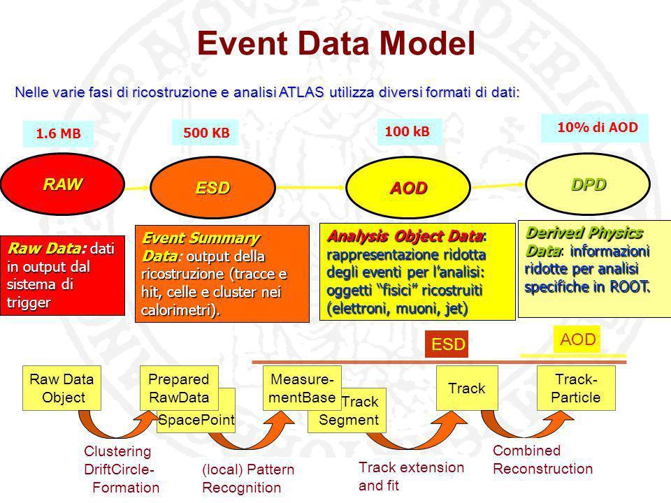 Workshop SCoPE - Stato del progetto e dei Work Packages Sala Azzurra - Complesso universitario Monte SantAngelo 21-2-2008 Computing Model 320 MBps.