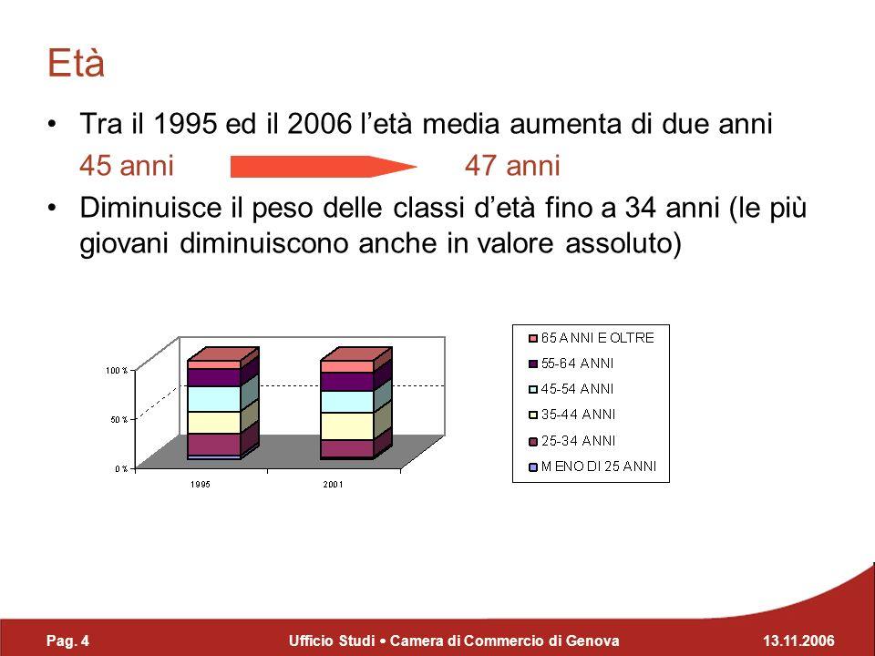 Aumenta la quota delle NATE IN PROVINCIA DI GENOVA (2/3 del totale) Diminuiscono percentualmente NATE IN ALTRE PROVINCE Le NATE ALLESTERO raddoppiano in valore assoluto tra il 1995 e il 2006 e raggiungono il 5,4% Luogo di nascita Pag.