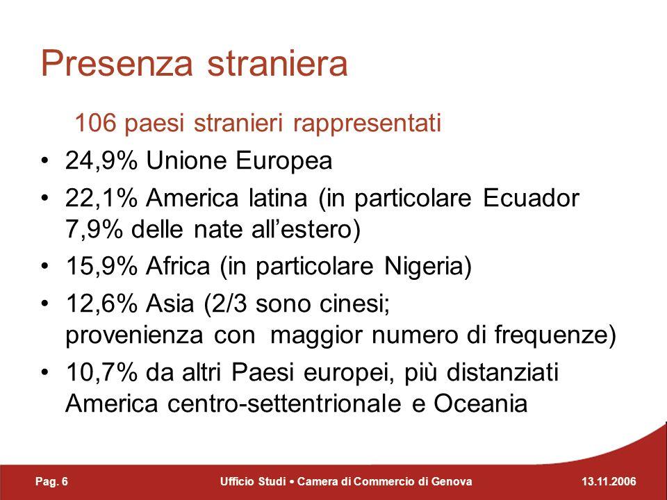 Presenza straniera 106 paesi stranieri rappresentati 24,9% Unione Europea 22,1% America latina (in particolare Ecuador 7,9% delle nate allestero) 15,9