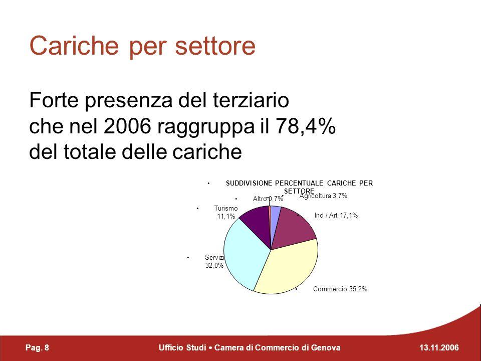 Cariche per settore Forte presenza del terziario che nel 2006 raggruppa il 78,4% del totale delle cariche SUDDIVISIONE PERCENTUALE CARICHE PER SETTORE