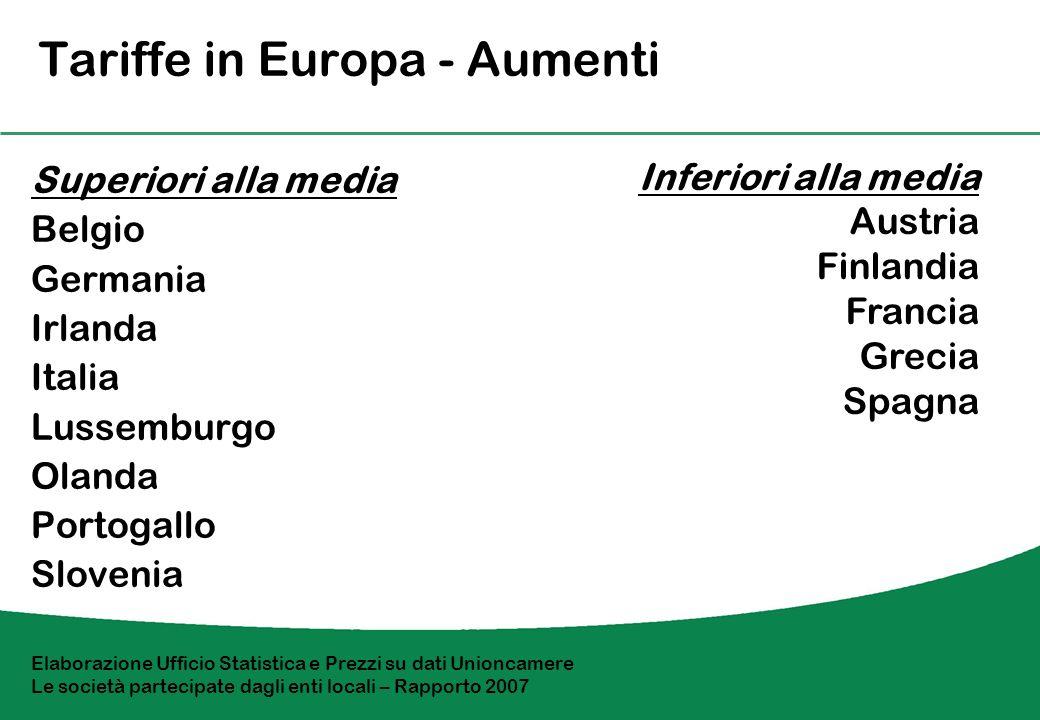 Tariffe in Italia 1997 102.8 2006 140.0 In particolare + 61.4% acqua potabile + 45.4%gas naturale + 43.0%rifiuti solidi + 35.0%trasporti urbani multimodali Risultano inferiori a quelle degli altri paesi comunitari.
