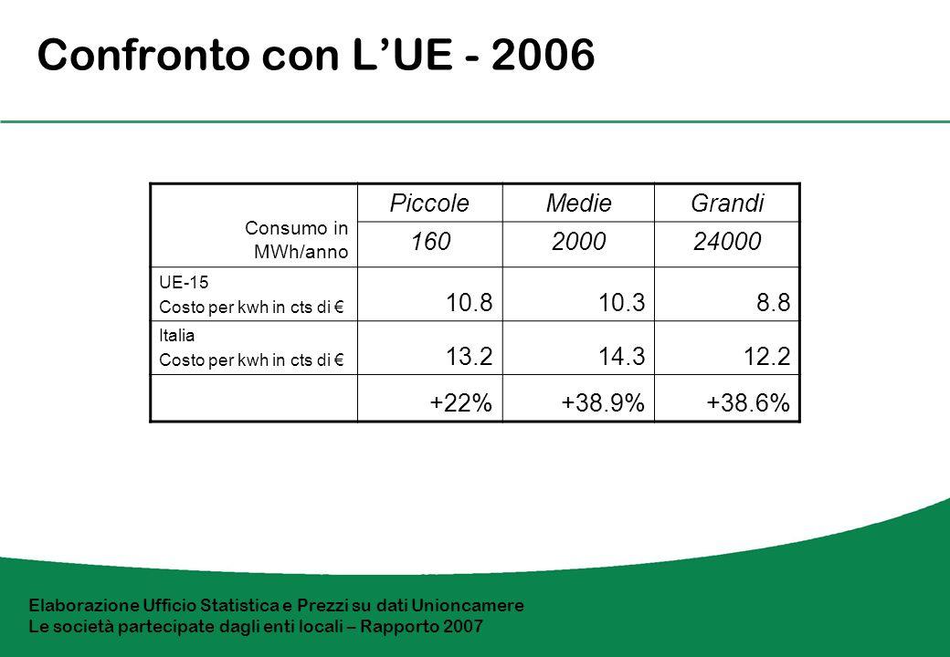 Energia elettrica Impatto sulle industrie in Italia Consumo in MWh/anno PiccoleMedieGrandi 160200024000 1996 Costo per kwh in cts di 10.29.77.1 2006 Costo per kwh in cts di 13.214.312.2 1996-2006 Incremento delle tariffe +29.6%+47.3%+72.1% Incidenza fiscale 21.7%29.2%- Il livello della tariffa è inversamente correlato alle quantità utilizzate.
